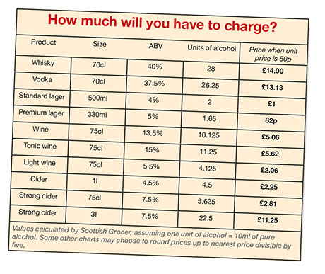 The Scottish Government is still on track to introduce a minimum alcohol unit price of 50p.