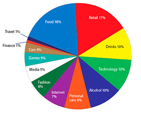 The share taken by different product categories in brand loyalty among 16-34 year-olds as measured by Woot Media.