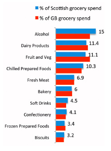 Discounters play a significant role in Scottish food and drink purchasing patterns, especially in fruit and veg. Smaller independent stores' most significant categories include dairy, bakery and alcohol. Source: Kantar Worldpanel.