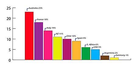 Scotland consumer wine tastes, favourite country as %. Source: Taste Test by Bibendum.