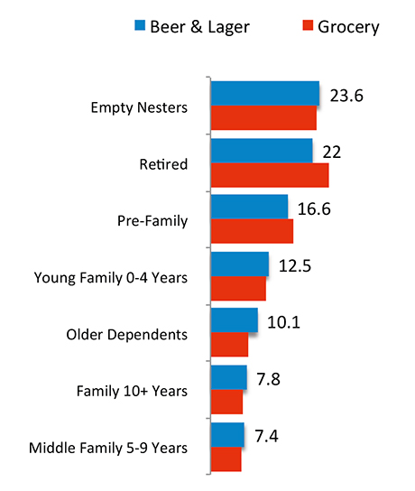 The percentage of purchasers accounted for by different life-stage groups in take-home beer and lager compared to grocery shopping overall. Empty nesters are the most common purchasers and retired people are also important. People with families account for fewer purchasers, but still a little more than in grocery overall.