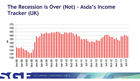 """The supermarket consumer income tracker showing spending ability had """"been flatlining"""" used by Professor Leigh Sparks at the SGF Conference."""