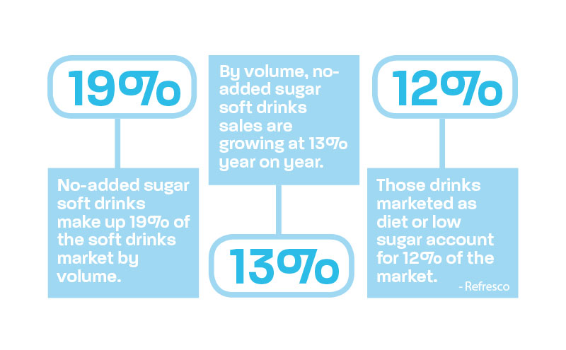 19% No-added sugar soft drinks make up 19% of the soft drinks market by volume. 13% By volume, no-added sugar soft drinks sales are growing at 13% year on year. 12% Those drinks marketed as diet or low sugar account for 12% of the market.