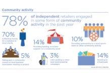 importance-of-c-stores-statistics