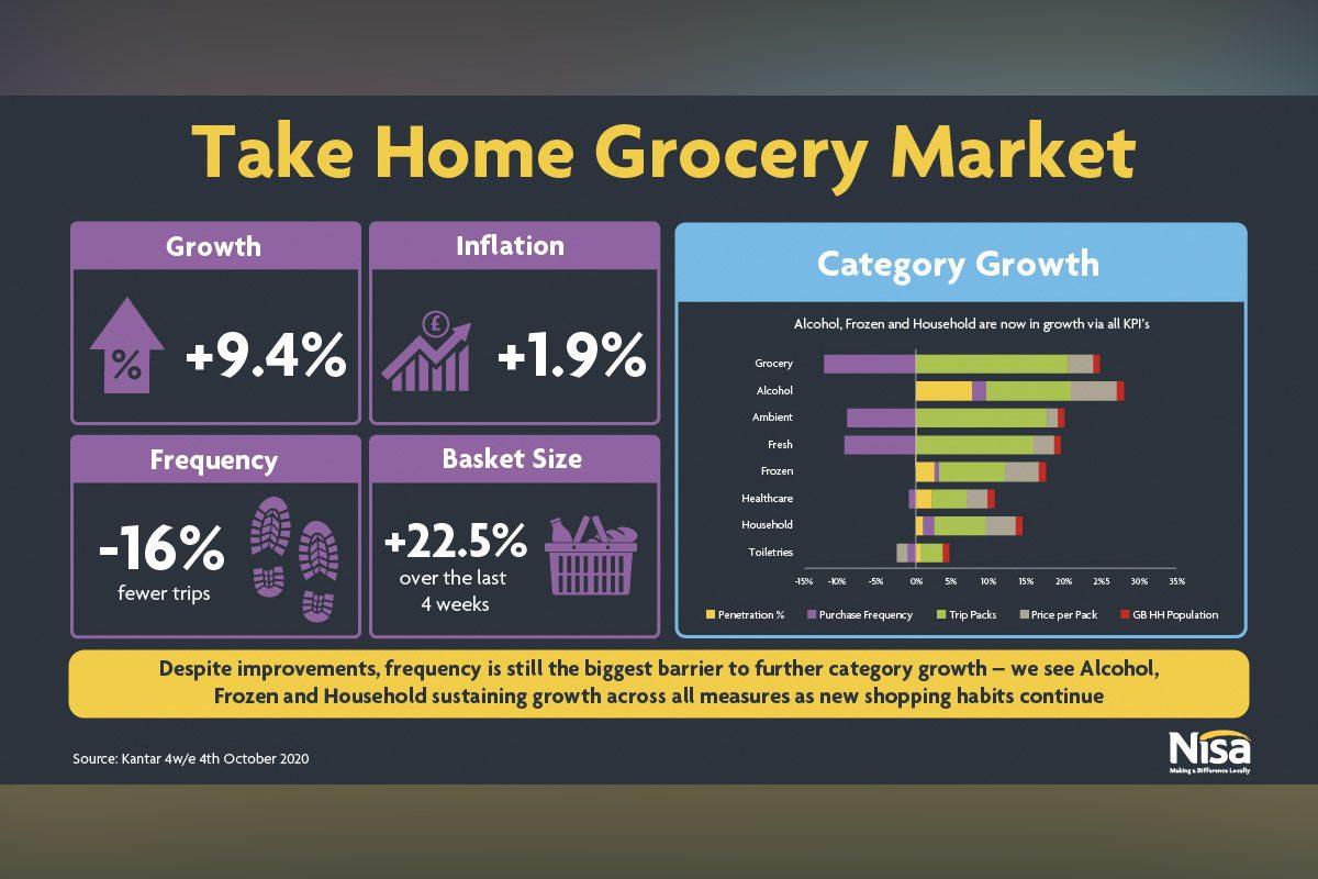 Nisa data for retailers